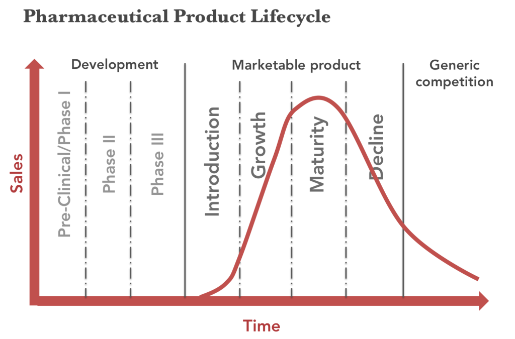 Examples of Product Life Cycle Phases